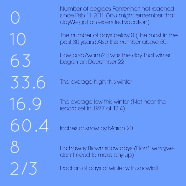 2013-14 Winter by the Numbers