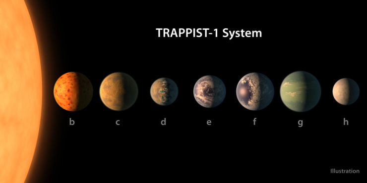 trappist-1system