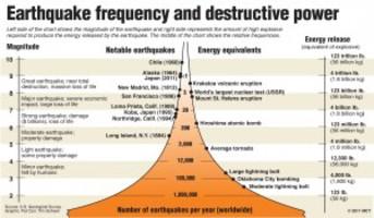 earthquake power