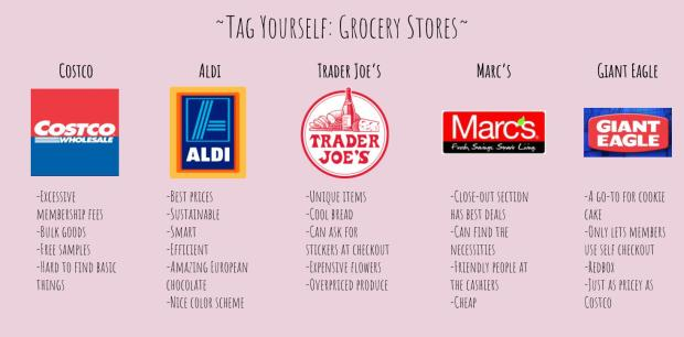 Tag Yourself_ Grocery Stores