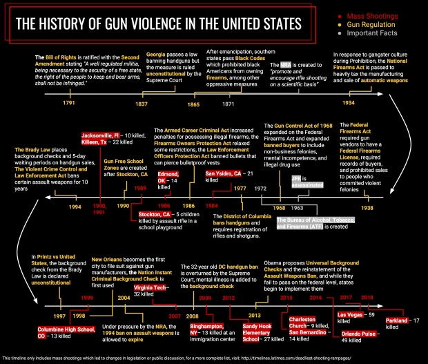 History of Gun Violence in the United States